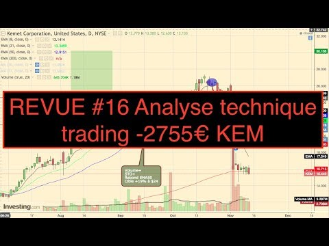 REVUE #16 Analyse technique trading -2755€ KEM 4