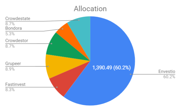 active allocation P2P lending